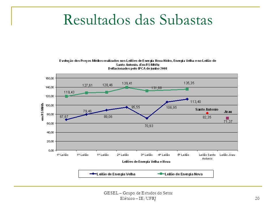 Resultados das Subastas GESEL – Grupo de Estudos do Setor Elétrico – IE/UFRJ 20
