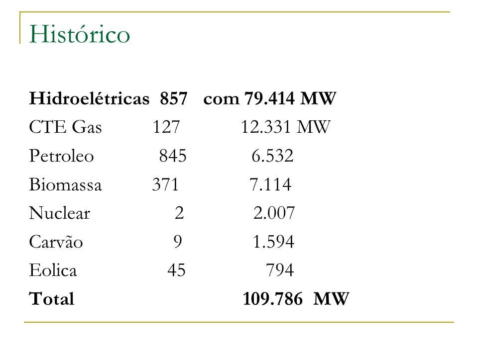 Histórico Hidroelétricas 857 com 79.414 MW CTE Gas 127 12.331 MW Petroleo 845 6.532 Biomassa 371 7.114 Nuclear 2 2.007 Carvão 9 1.594 Eolica 45 794 To