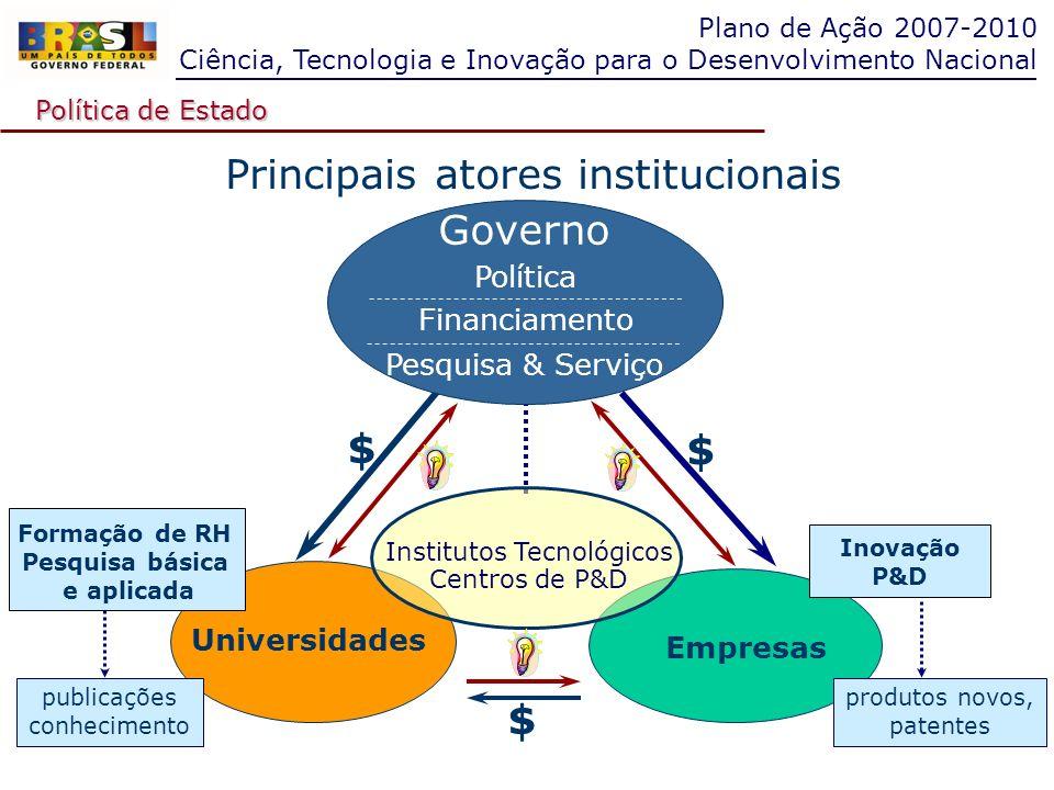 Plano de Ação 2007-2010 Ciência, Tecnologia e Inovação para o Desenvolvimento Nacional Principais atores institucionais Empresas Universidades Institu