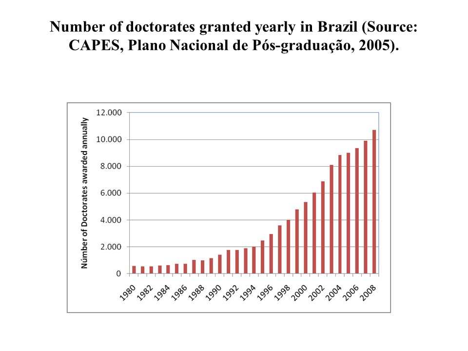 Number of doctorates granted yearly in Brazil (Source: CAPES, Plano Nacional de Pós-graduação, 2005).