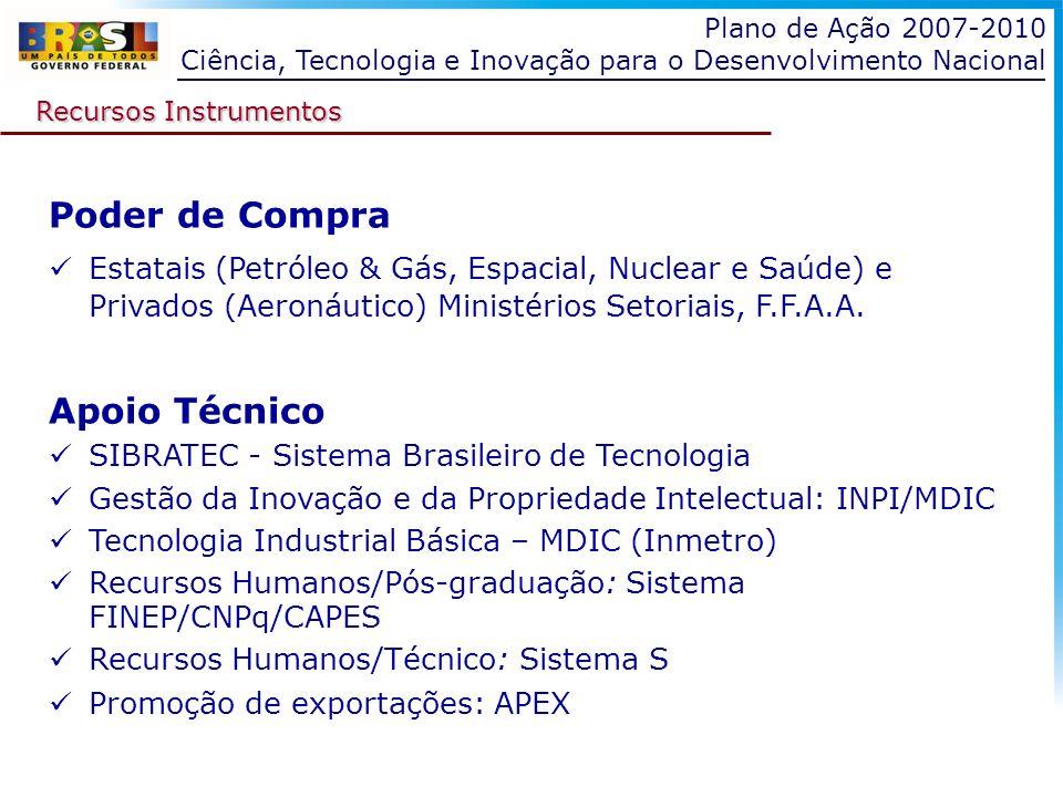 Plano de Ação 2007-2010 Ciência, Tecnologia e Inovação para o Desenvolvimento Nacional Recursos Instrumentos Poder de Compra Estatais (Petróleo & Gás,