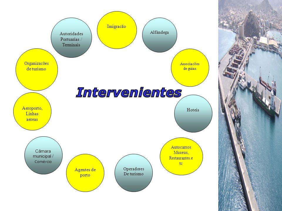 Câmara municipal / Comércio Operadores De turismo Agentes de porto Autocarros Museus, Restaurantes.e tc Associacões de guias Alfândega Hoteis Organiza