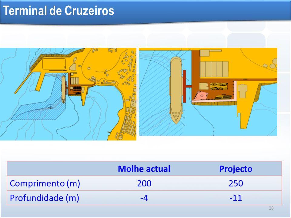 Molhe actualProjecto Comprimento (m)200250 Profundidade (m)-4-11 28 Terminal de Cruzeiros