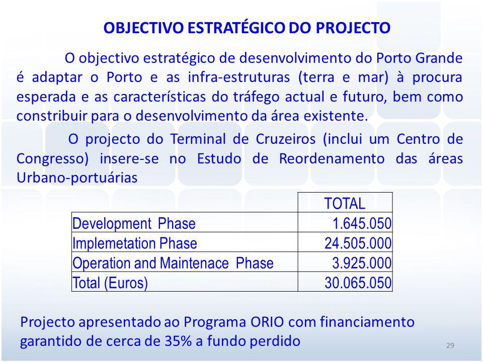 29 OBJECTIVO ESTRATÉGICO DO PROJECTO O objectivo estratégico de desenvolvimento do Porto Grande é adaptar o Porto e as infra-estruturas (terra e mar)