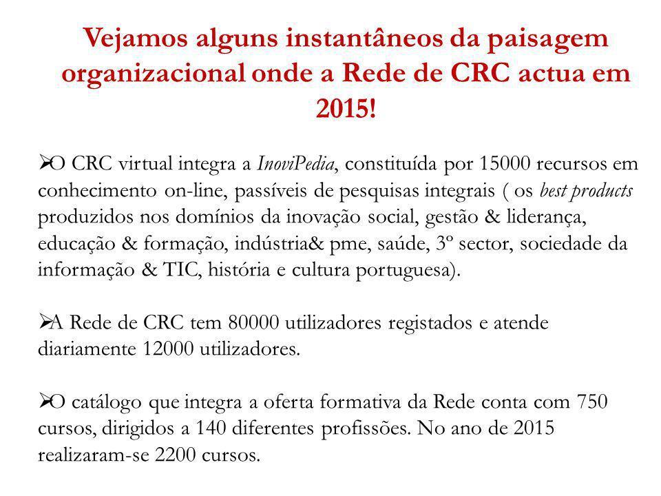 Vejamos alguns instantâneos da paisagem organizacional onde a Rede de CRC actua em 2015! O CRC virtual integra a InoviPedia, constituída por 15000 rec