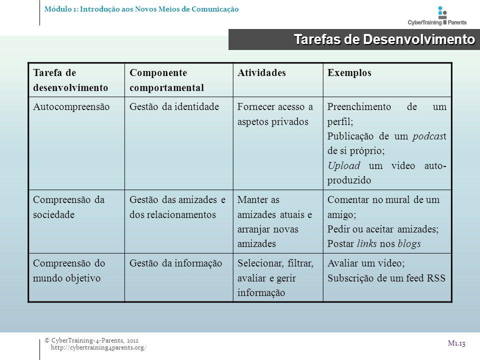 Módulo 1: Introdução aos Novos Meios de Comunicação Tarefas de Desenvolvimento Tarefas de Desenvolvimento © CyberTraining-4-Parents, 2012 http://cyber