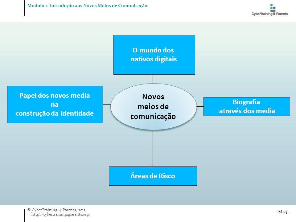 O mundo da Internet Atividade Módulo 1: Introdução aos Novos Meios de Comunicação © CyberTraining-4-Parents, 2012 http://cybertraining4parents.org/ M1.4