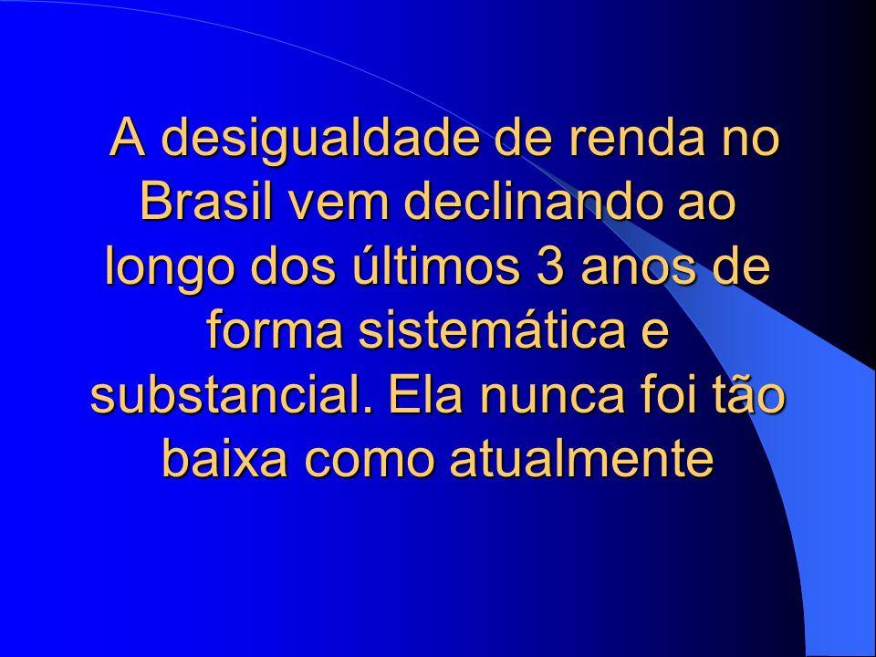 A desigualdade de renda no Brasil vem declinando ao longo dos últimos 3 anos de forma sistemática e substancial. Ela nunca foi tão baixa como atualmen