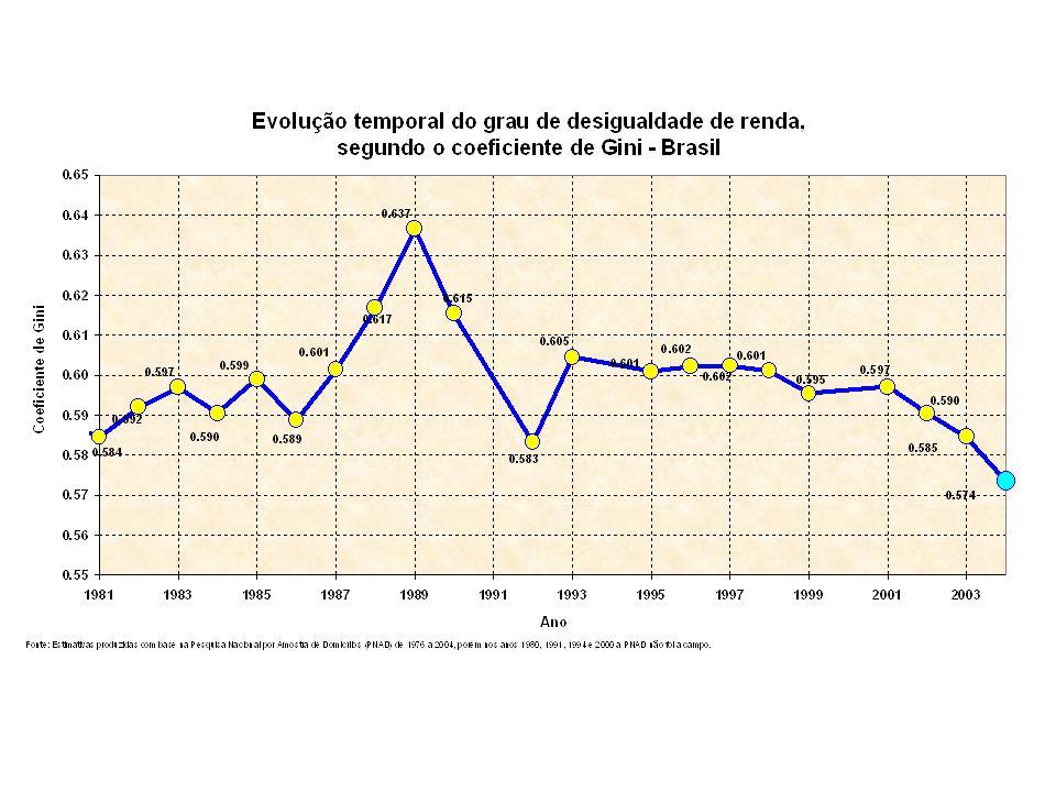 Quase ¾ da substancial queda na extrema pobreza ocorrida no último ano se deve à redução na desigualdade de renda.
