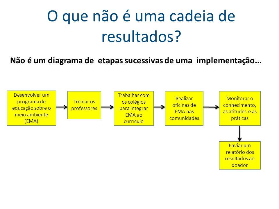 O que não é uma cadeia de resultados? Não é um diagrama de etapas sucessivas de uma implementação... Desenvolver um programa de educação sobre o meio