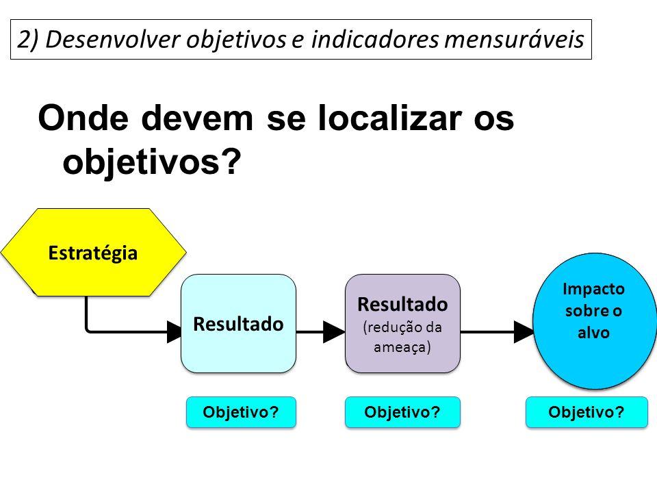 Onde devem se localizar os objetivos? Setting objectives 2) Desenvolver objetivos e indicadores mensuráveis Estratégia Resultado (redução da ameaça) R