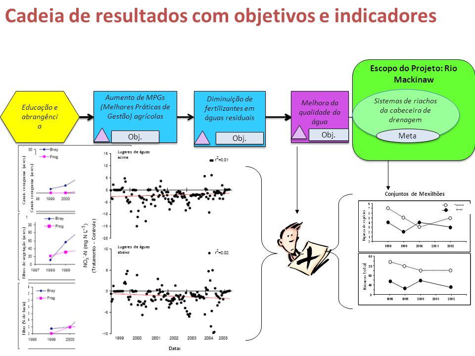 S Cadeia de resultados com objetivos e indicadores Educação e abrangênci a Aumento de MPGs (Melhores Práticas de Gestão) agrícolas Aumento de MPGs (Me