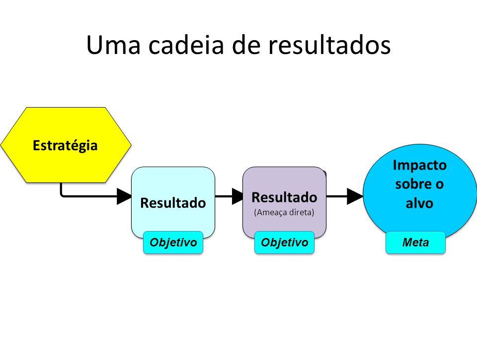Uma cadeia de resultados Estratégia Resultado (Ameaça direta) Resultado (Ameaça direta) Impacto sobre o alvo Objetivo Meta