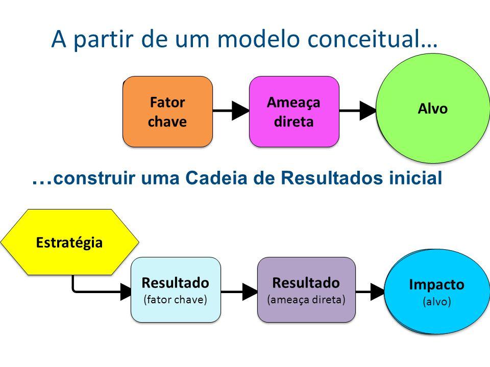 As boas cadeias de resultados … Têm foco na obtenção de resultados: os quadros contém resultados desejados (por exemplo: diminuição da caça) e não atividades (por exemplo: realizar uma pesquisa).