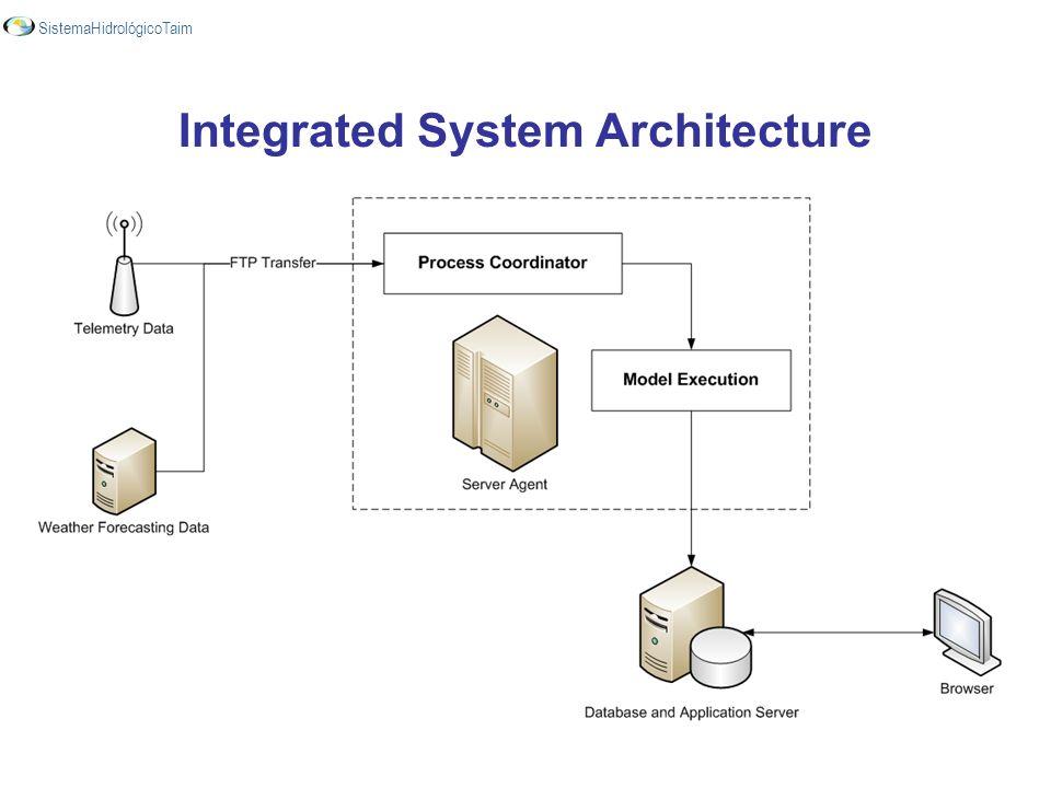 Integrated System Architecture SistemaHidrológicoTaim