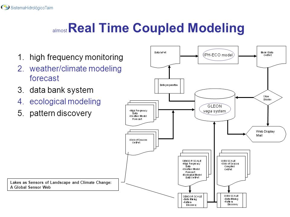 almost Real Time Coupled Modeling.