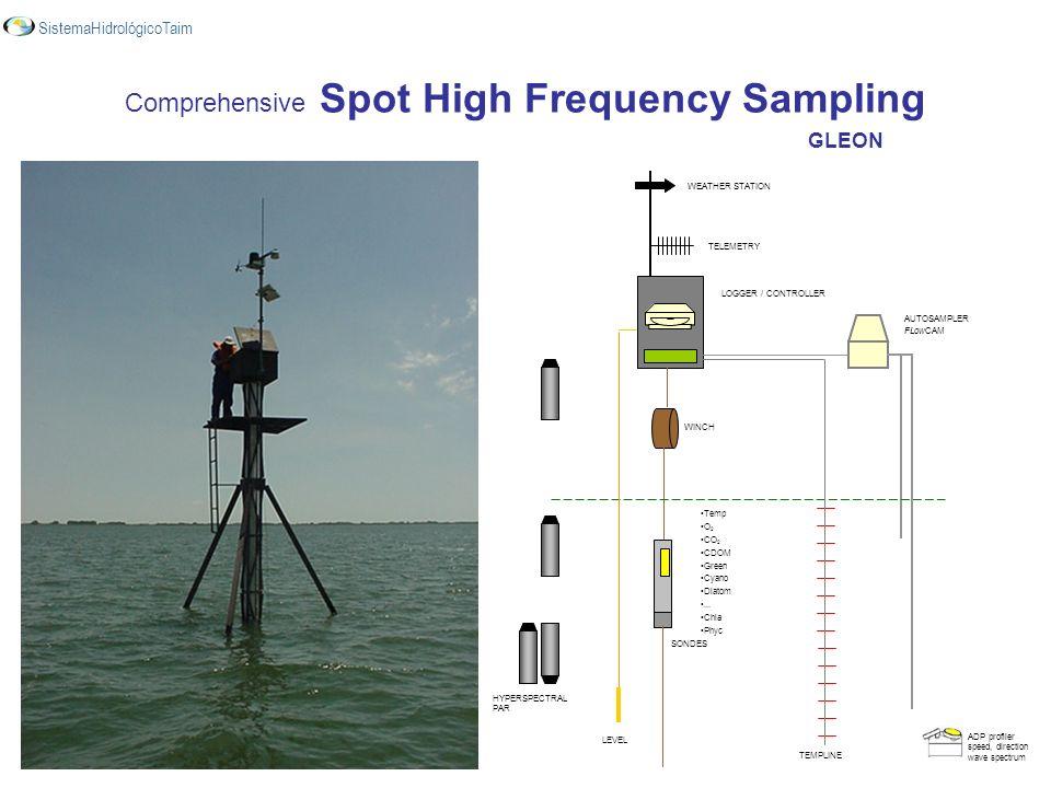 Comprehensive Spot High Frequency Sampling GLEON SistemaHidrológicoTaim ADP profiler speed, direction wave spectrum AUTOSAMPLER FLowCAM HYPERSPECTRAL