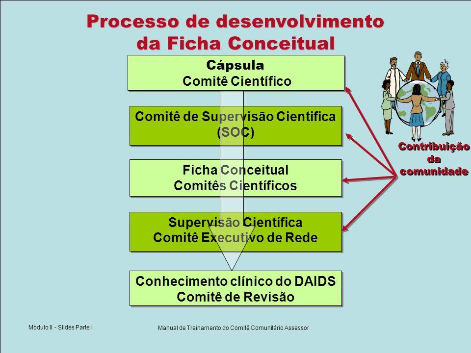 Módulo II - Slides Parte I Manual de Treinamento do Comitê Comunitário Assessor Processo de desenvolvimento da Ficha Conceitual Ficha Conceitual Comit