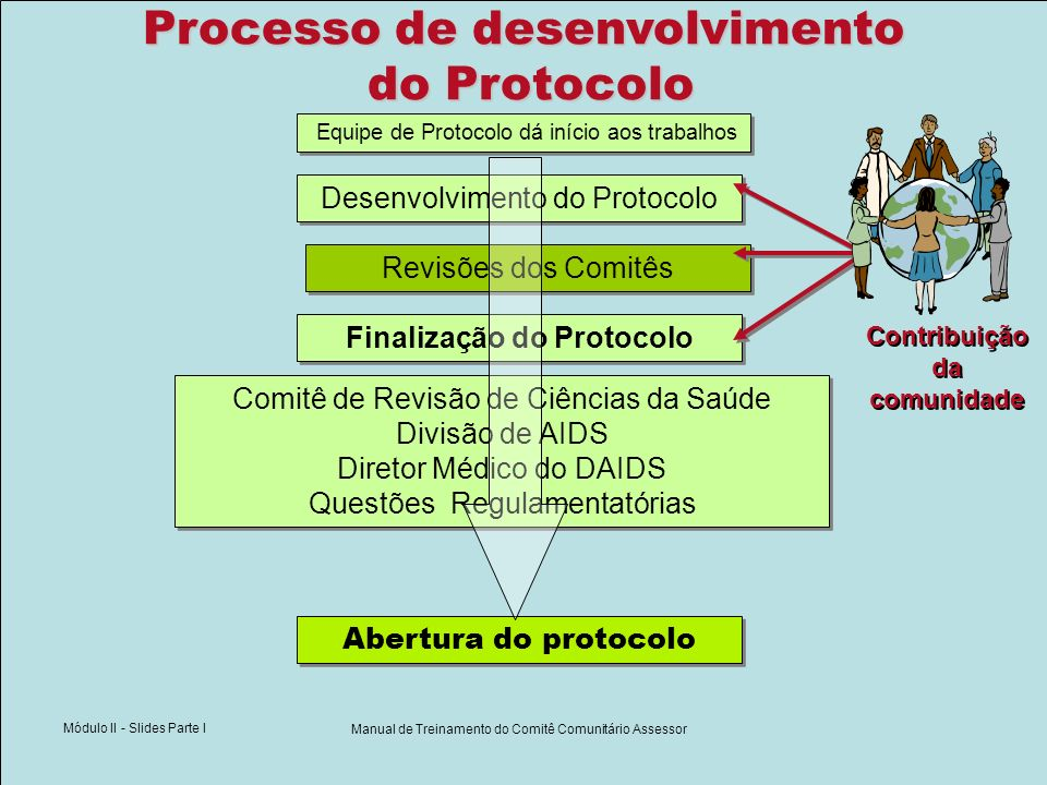 Módulo II - Slides Parte I Manual de Treinamento do Comitê Comunitário Assessor Desenvolvimento do Protocolo Equipe de Protocolo dá início aos trabalh