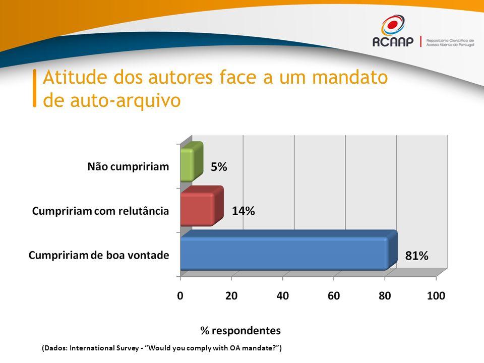 Atitude dos autores face a um mandato de auto-arquivo (Dados: International Survey - Would you comply with OA mandate?)