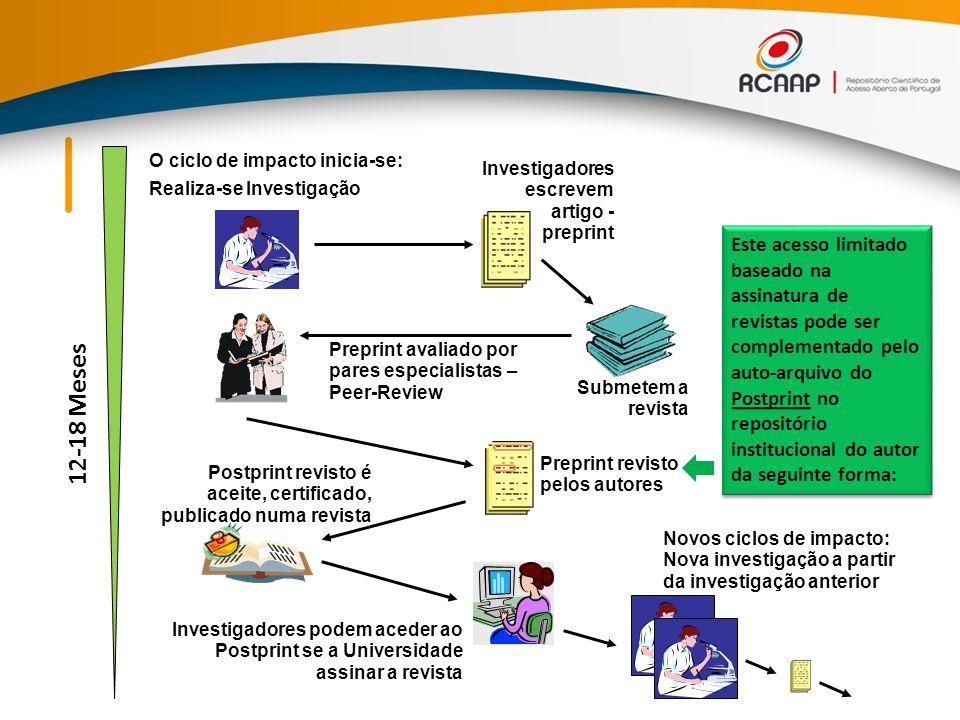 Preprint avaliado por pares especialistas – Peer-Review Postprint revisto é aceite, certificado, publicado numa revista O ciclo de impacto inicia-se: