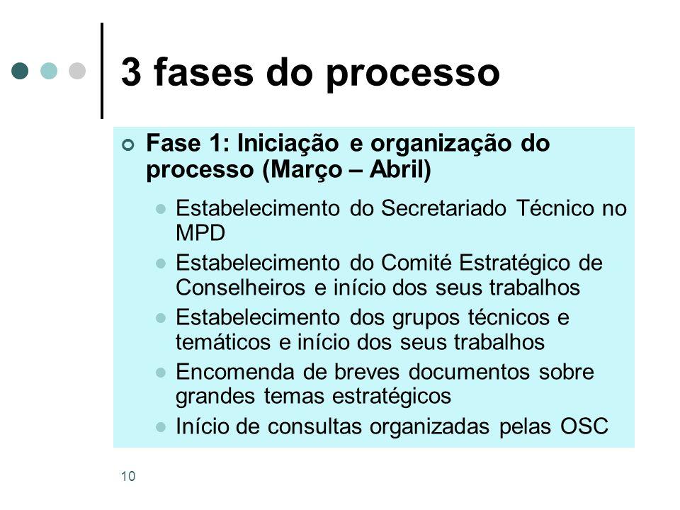 10 3 fases do processo Fase 1: Iniciação e organização do processo (Março – Abril) Estabelecimento do Secretariado Técnico no MPD Estabelecimento do C