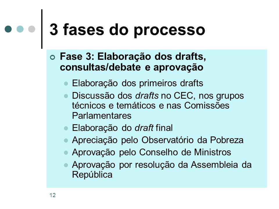 12 3 fases do processo Fase 3: Elaboração dos drafts, consultas/debate e aprovação Elaboração dos primeiros drafts Discussão dos drafts no CEC, nos gr
