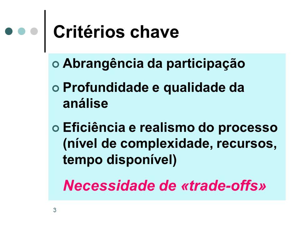 3 Critérios chave Abrangência da participação Profundidade e qualidade da análise Eficiência e realismo do processo (nível de complexidade, recursos,