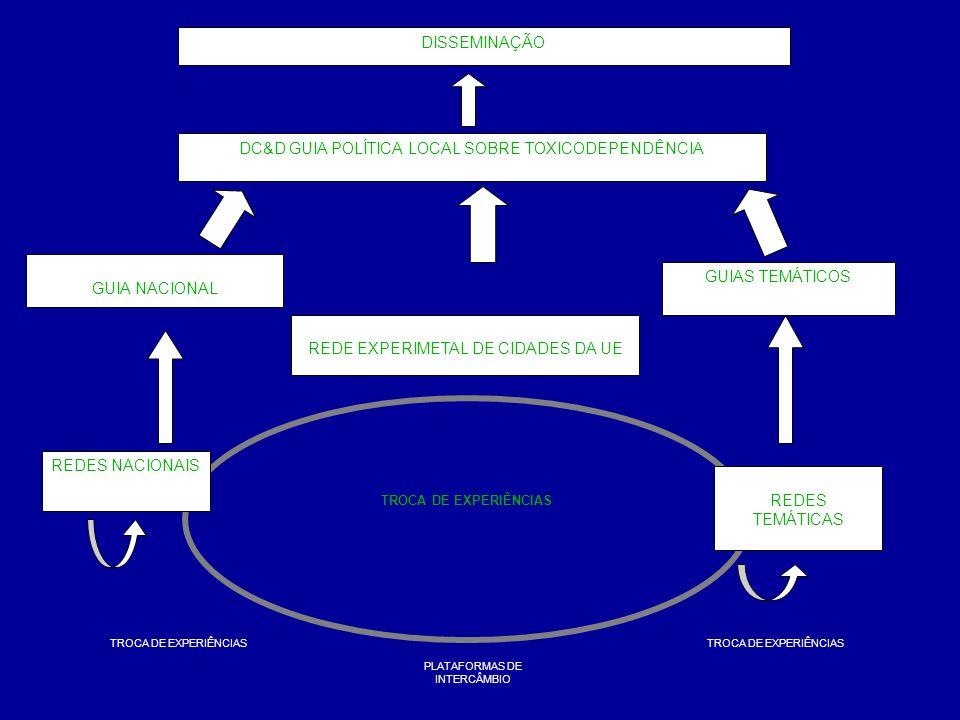 Objectivos Identificar projectos e estratégias no âmbito da prevenção da toxicodependência desenvolvidas pelas cidades portuguesas; Diagnosticar as necessidades das cidades portuguesas nesta matéria e o seu nível de intervenção; Mobilizar e sensibilizar as entidades para a importância da intervenção/implicação do poder local nesta matéria; Criar uma rede de cidades com intervenção nesta matéria;