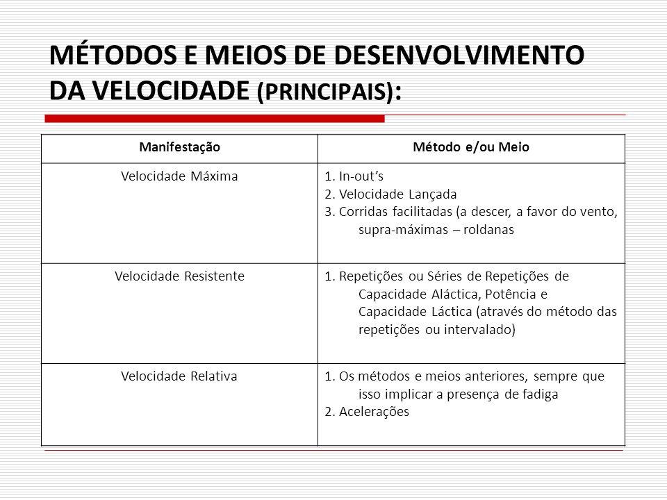 MÉTODOS E MEIOS DE DESENVOLVIMENTO DA VELOCIDADE (PRINCIPAIS) : ManifestaçãoMétodo e/ou Meio Velocidade Máxima1. In-outs 2. Velocidade Lançada 3. Corr