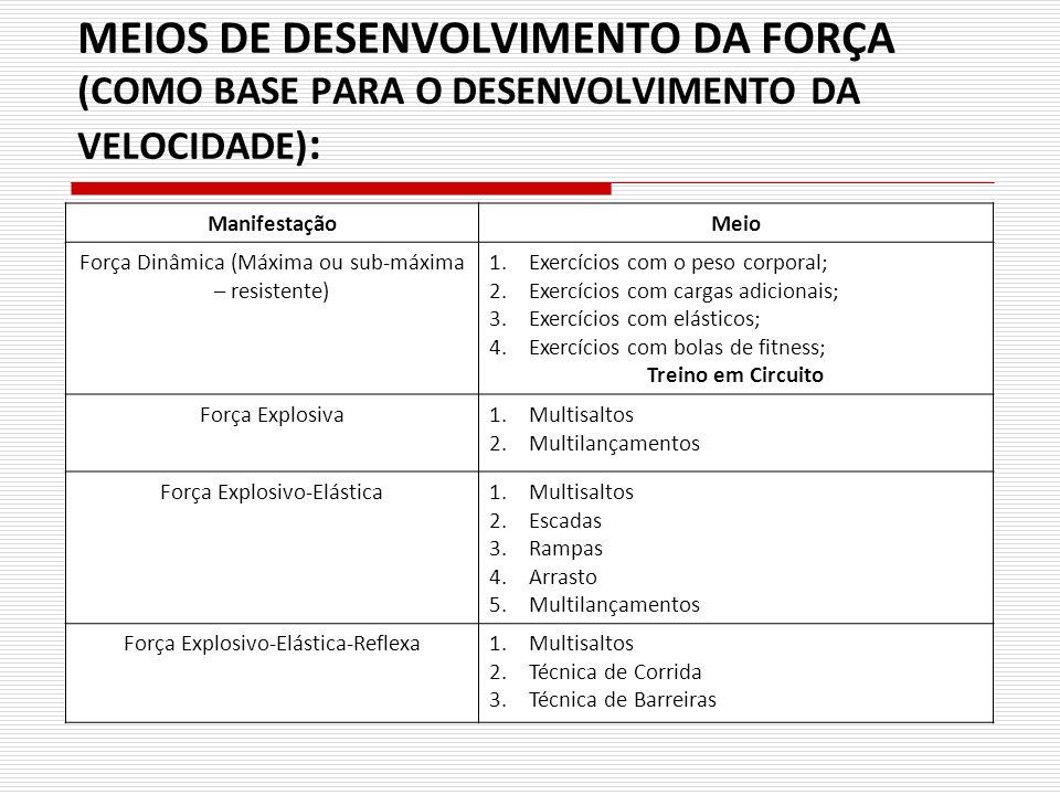 MEIOS DE DESENVOLVIMENTO DA FORÇA (COMO BASE PARA O DESENVOLVIMENTO DA VELOCIDADE) : ManifestaçãoMeio Força Dinâmica (Máxima ou sub-máxima – resistent