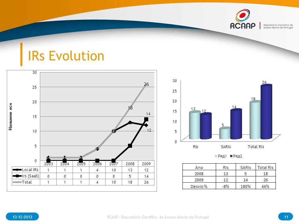 IRs Evolution 13-12-201311 RCAAP - Repositório Cientifico de Acesso Aberto de Portugal AnoRIsSARIsTotal RIs 200813518 2009121426 Desvio %-8%180%44%