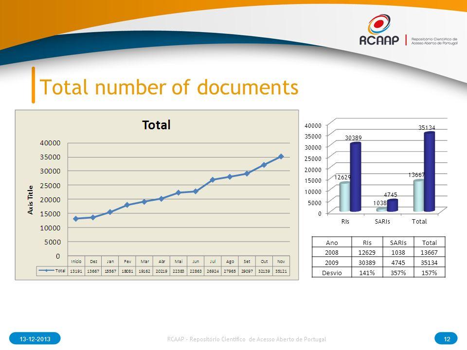 Total number of documents 13-12-201312 RCAAP - Repositório Cientifico de Acesso Aberto de Portugal AnoRIsSARIsTotal 200812629103813667 200930389474535134 Desvio141%357%157%