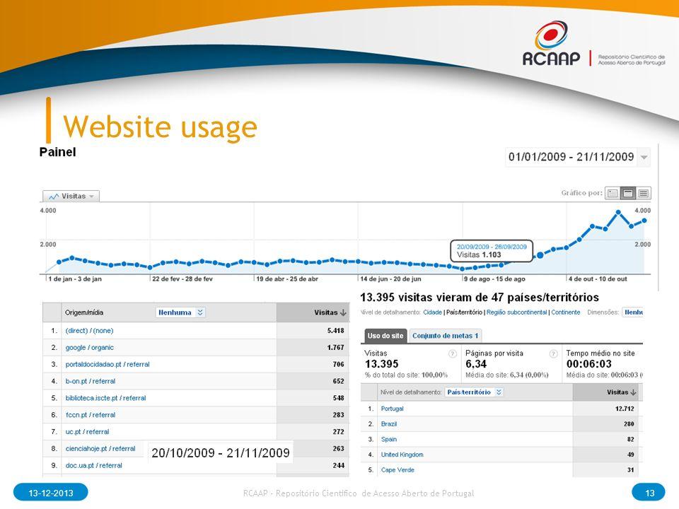 Website usage 13-12-201313 RCAAP - Repositório Cientifico de Acesso Aberto de Portugal