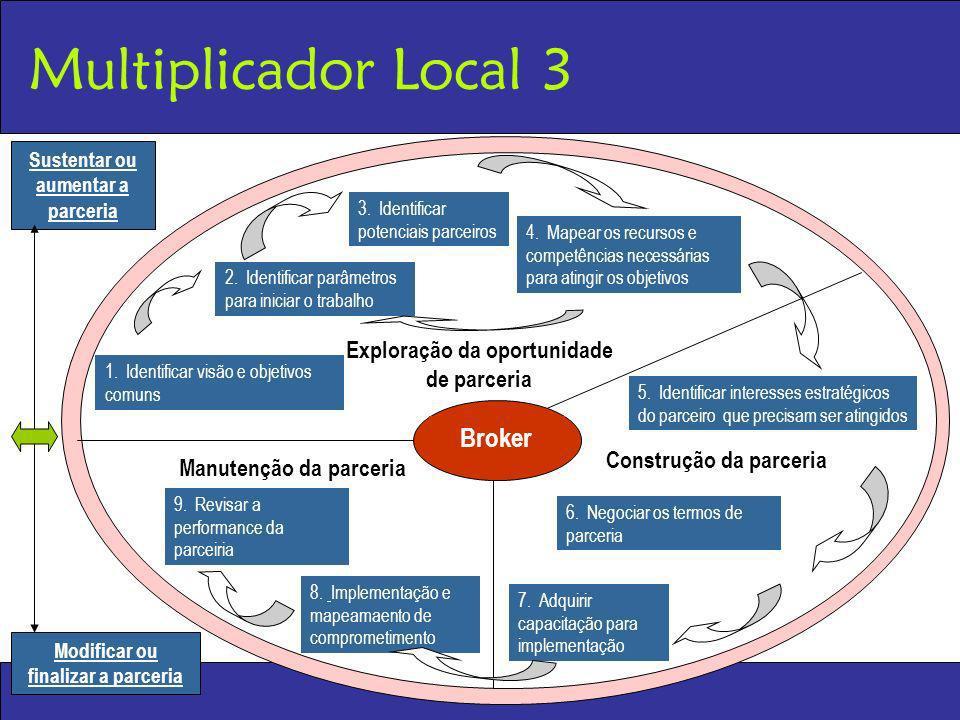 Multiplicador Local 3 2. Identificar parâmetros para iniciar o trabalho 4. Mapear os recursos e competências necessárias para atingir os objetivos 3.