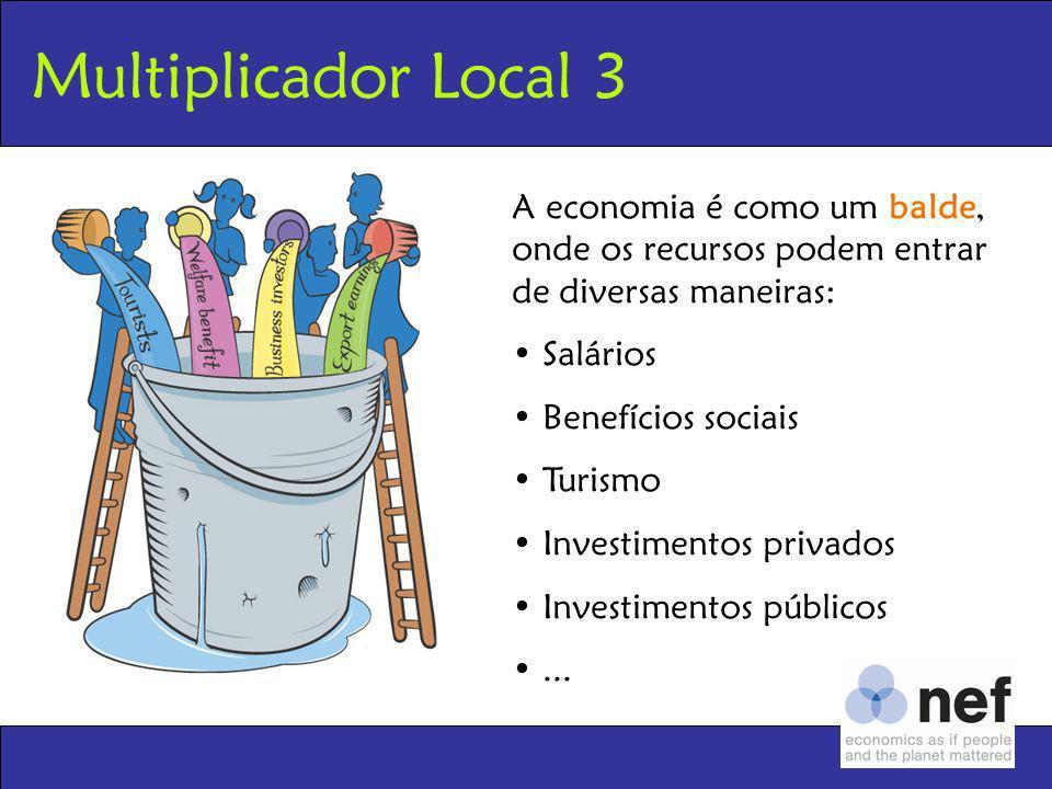 Multiplicador Local 3 A economia é como um balde, onde os recursos podem entrar de diversas maneiras: Salários Benefícios sociais Turismo Investimento