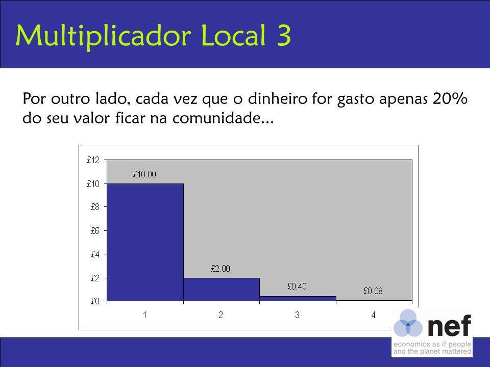 Multiplicador Local 3 Por outro lado, cada vez que o dinheiro for gasto apenas 20% do seu valor ficar na comunidade...