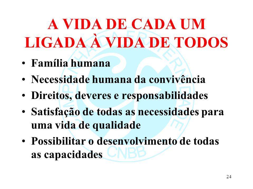 A VIDA DE CADA UM LIGADA À VIDA DE TODOS Família humana Necessidade humana da convivência Direitos, deveres e responsabilidades Satisfação de todas as