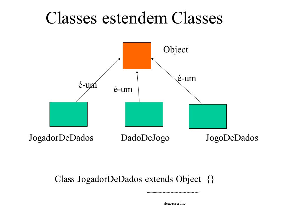 Classes estendem Classes Object é-um JogadorDeDados JogoDeDadosDadoDeJogo é-um Class JogadorDeDados extends Object {} ---------------------------------------- desnecessário