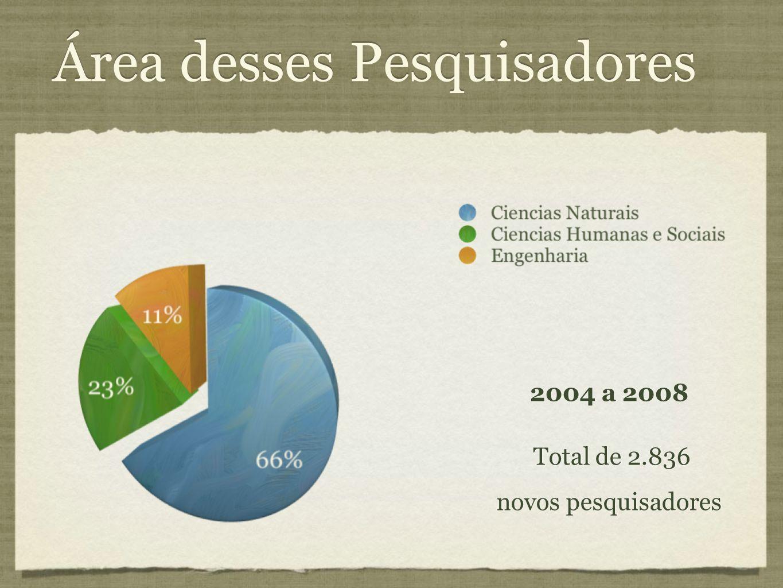 Área desses Pesquisadores 2004 a 2008 Total de 2.836 novos pesquisadores 2004 a 2008 Total de 2.836 novos pesquisadores