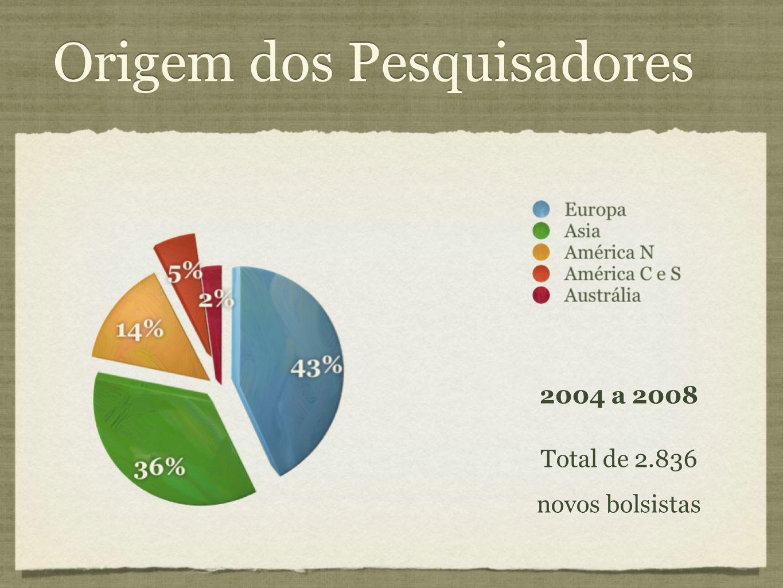 Origem dos Pesquisadores 2004 a 2008 Total de 2.836 novos bolsistas 2004 a 2008 Total de 2.836 novos bolsistas