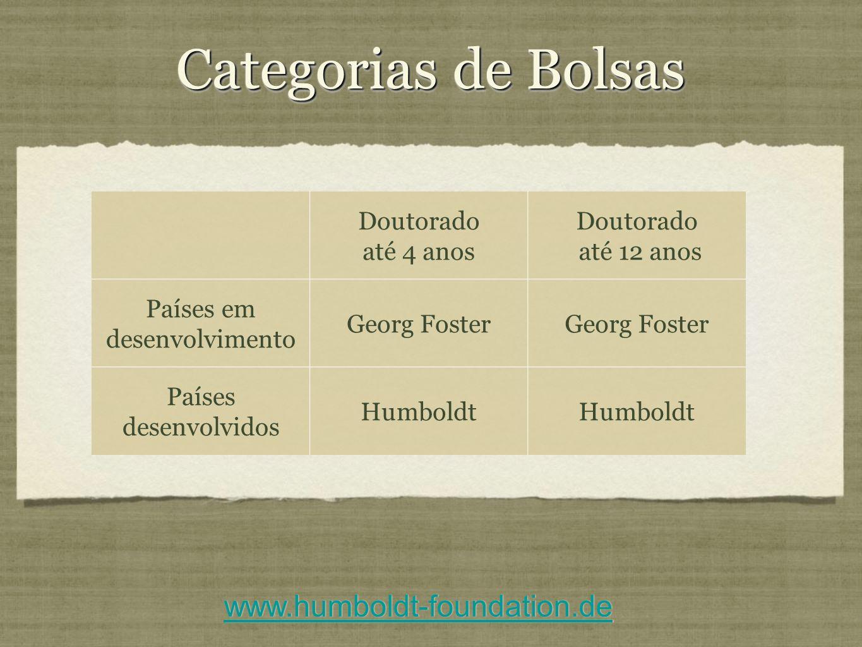 Categorias de Bolsas Doutorado até 4 anos Doutorado até 12 anos Países em desenvolvimento Georg Foster Países desenvolvidos Humboldt www.humboldt-foun