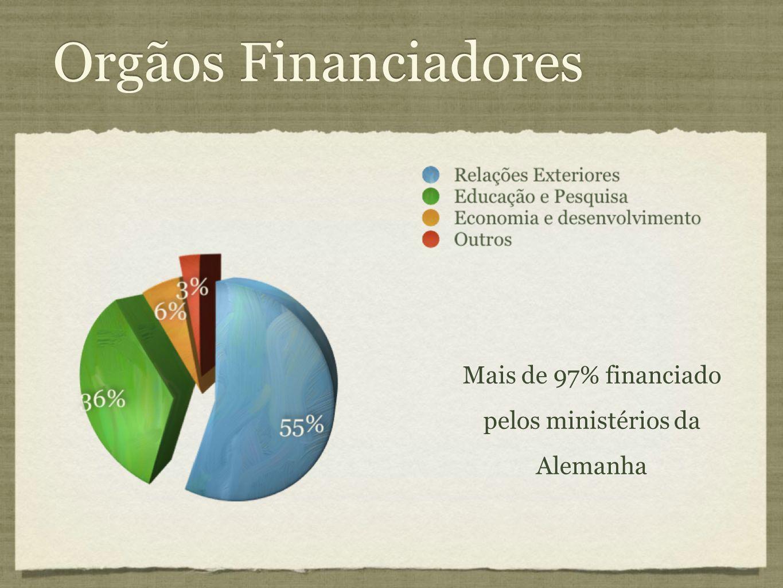 Orgãos Financiadores Mais de 97% financiado pelos ministérios da Alemanha