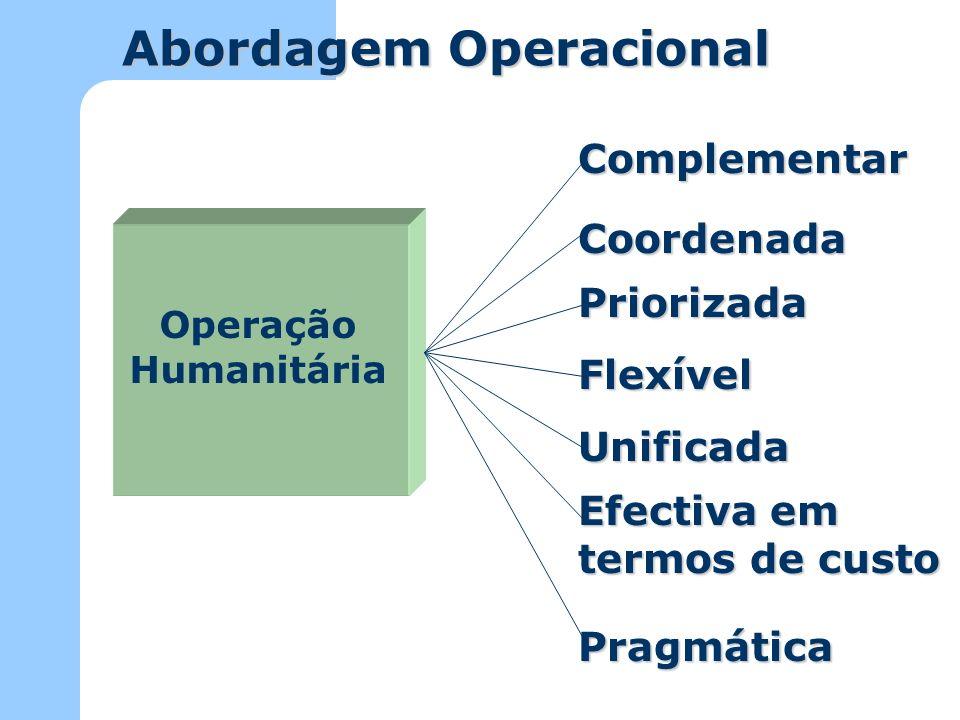 Planos de Resposta Foi adoptada uma nova abordagem para o Apelo 2003 e foram criados quatro Blocos de Programa.