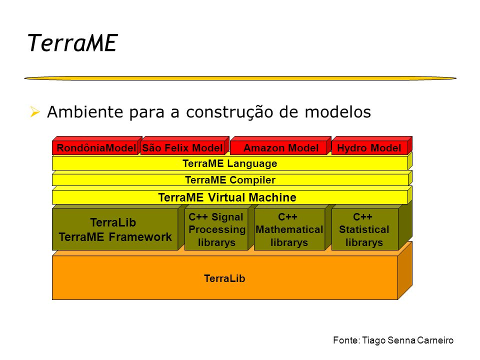 TerraME Ambiente para a construção de modelos TerraLib TerraME Framework C++ Signal Processing librarys C++ Mathematical librarys C++ Statistical libr