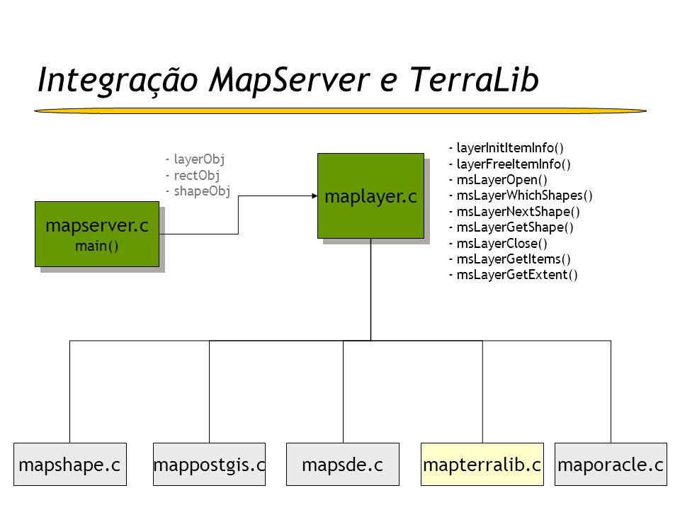 - layerInitItemInfo() - layerFreeItemInfo() - msLayerOpen() - msLayerWhichShapes() - msLayerNextShape() - msLayerGetShape() - msLayerClose() - msLayer
