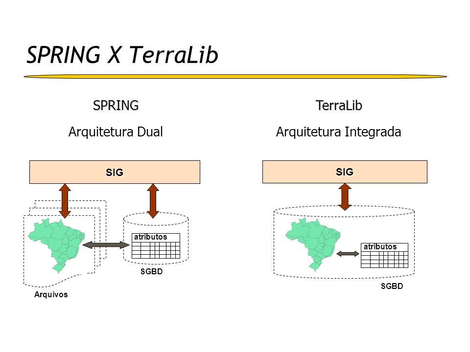 Estrutura da TerraLib Controle de Visualização Funções Estruturas de dados espaço-temporais SGBD Acesso a arquivos e SGBD Arquivos Externos Drivers E/S Interface Java Interface COM Serviços OGIS kernel Interface C++ Interface PHP
