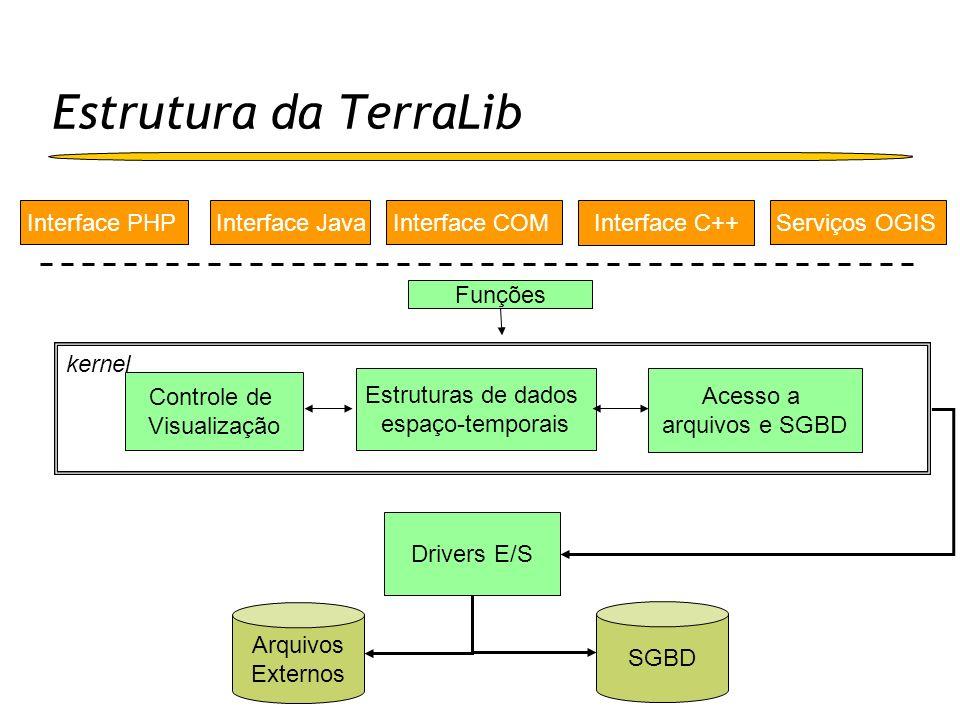 Estrutura da TerraLib Kernel Estruturas de dados vetoriais e matriciais Containeres de dados geográficos (geometrias + atributos) Tratamento de sistemas de referência espacial Interface genérica de acesso a SGBDs Operações topológicas (a matriz 9-I) Drivers SGBD ADO (Access, SQLServer) MySQL Oracle e Oracle Spatial PostgreSQL e PostGIS
