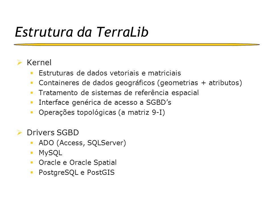 Estrutura da TerraLib Kernel Estruturas de dados vetoriais e matriciais Containeres de dados geográficos (geometrias + atributos) Tratamento de sistem