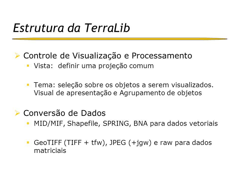 Estrutura da TerraLib Funções Biblioteca de funções de estatística espacial Funções de análise espaço-temporal Álgebra de Mapas Biblioteca de algoritmos de processamento de imagens Geocodificação de endereços Modelagem dinâmica